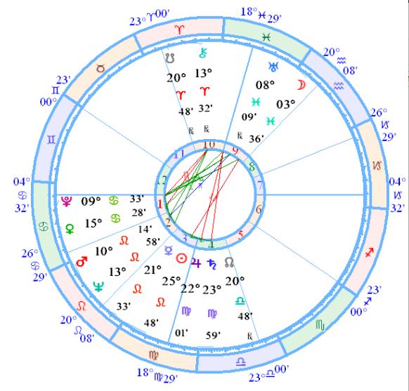 Gene Roddenberry 1:35 AM August 19, 1921 Data from AstroDataBank, AA Rodden rating