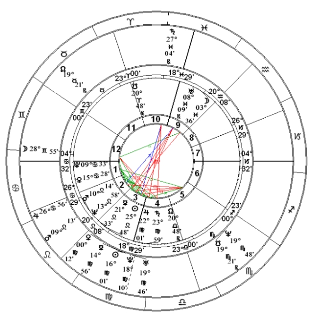 Center: Gene Roddenberry's natal chart Outer: Star Trek premiere September 8, 1966