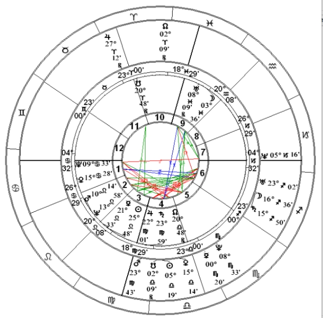 Center: Roddenberry's natal chart Outer: TNG premiere September 28, 1987