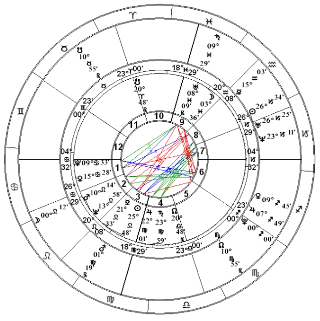 Center: Roddenberry's natal chart Outer: Voyager premiere January 16, 1995
